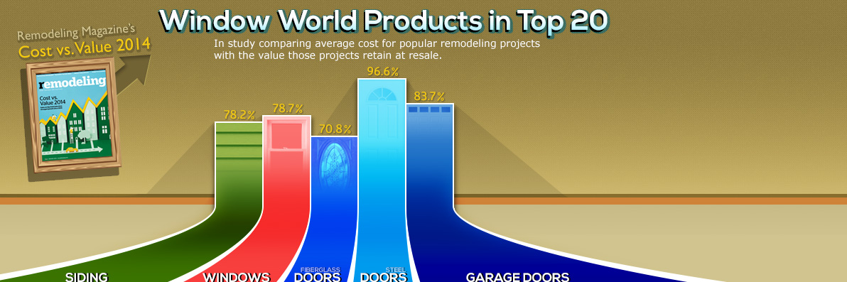Window World Products in Top 20